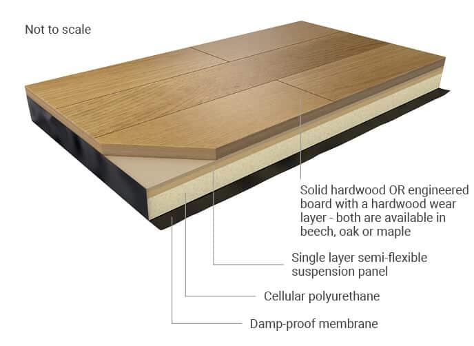 Activity Hardwood Sprung Floor Illustrations for web (3)